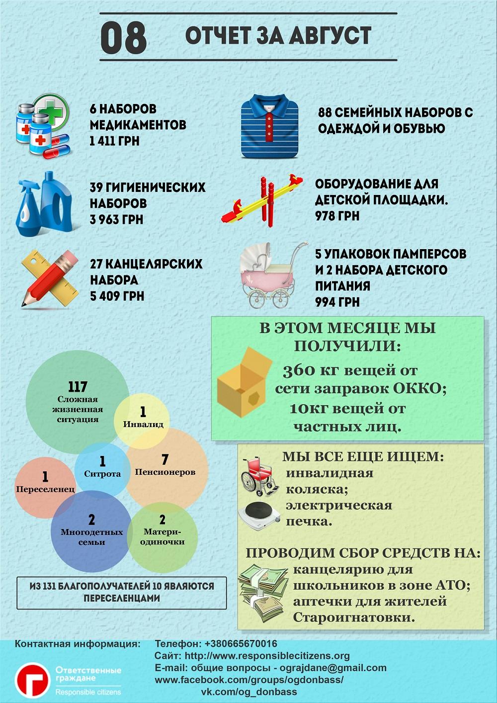 отчет за август общественной организации Ответсвенные граждане